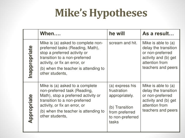 Mike's Hypotheses