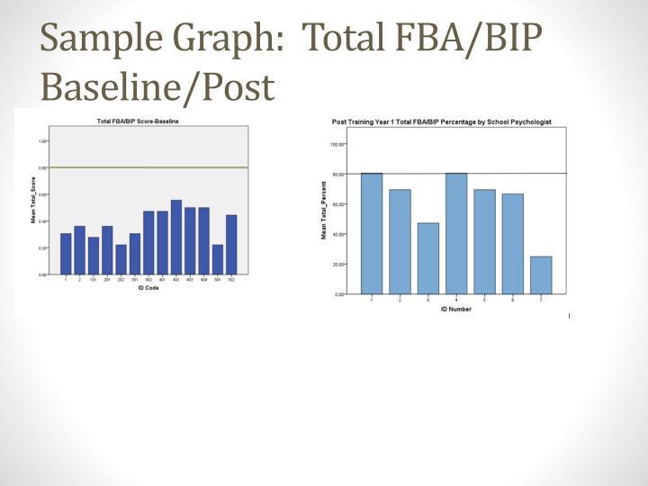 Sample Graph:  Total FBA/BIP Baseline/Post