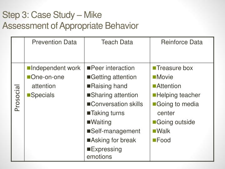 Step 3: Case Study – Mike