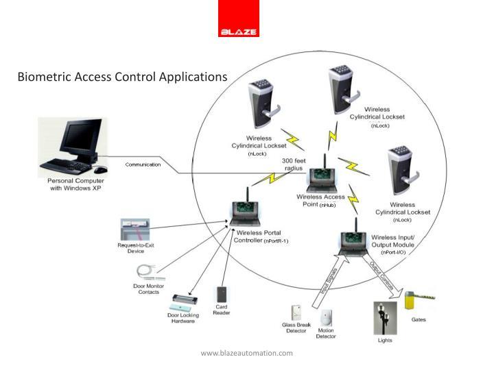 Biometric Access Control Applications