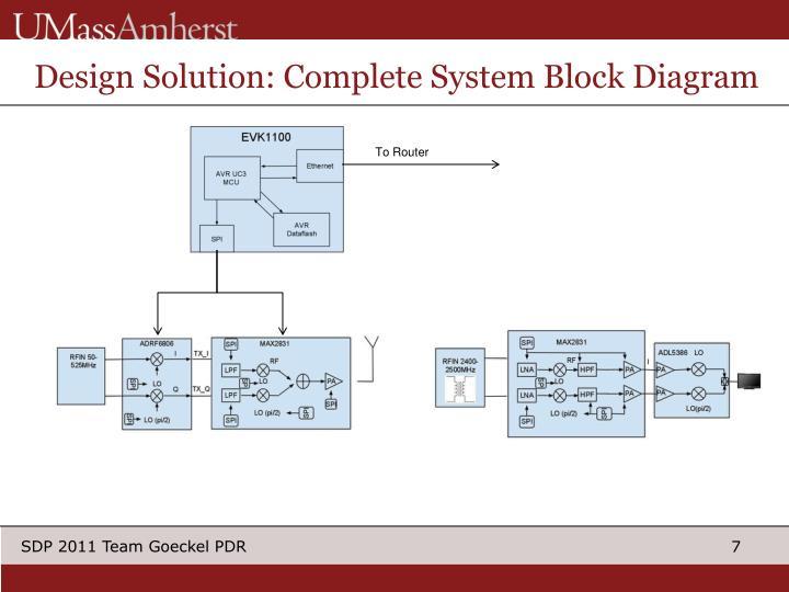 Design Solution: Complete System Block Diagram
