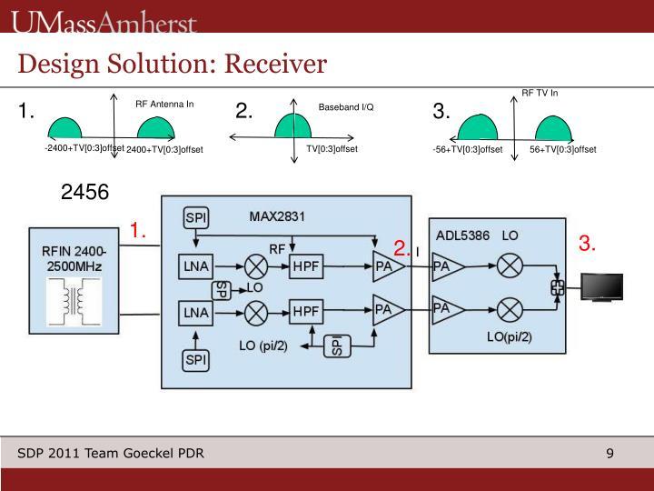 Design Solution: Receiver