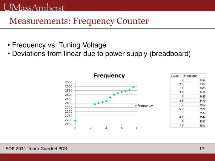 Measurements: Frequency Counter