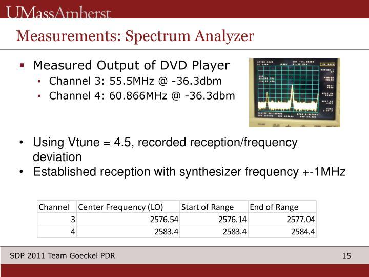 Measurements: Spectrum Analyzer