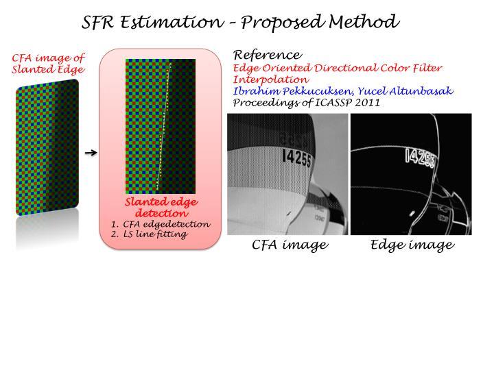 SFR Estimation – Proposed Method