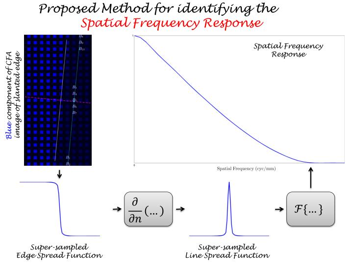 Proposed Method for identifying the