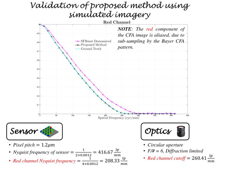 Validation of proposed method using simulated imagery