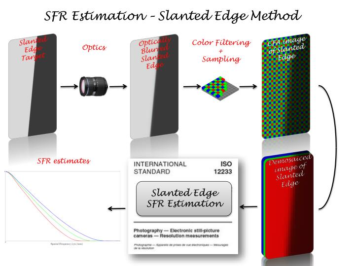 SFR Estimation – Slanted Edge Method