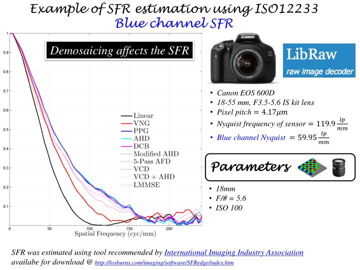 Example of SFR estimation using ISO12233