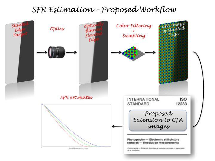 SFR Estimation – Proposed Workflow