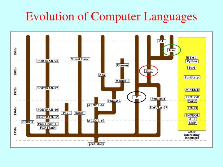 evolution of computer programming languages pdf