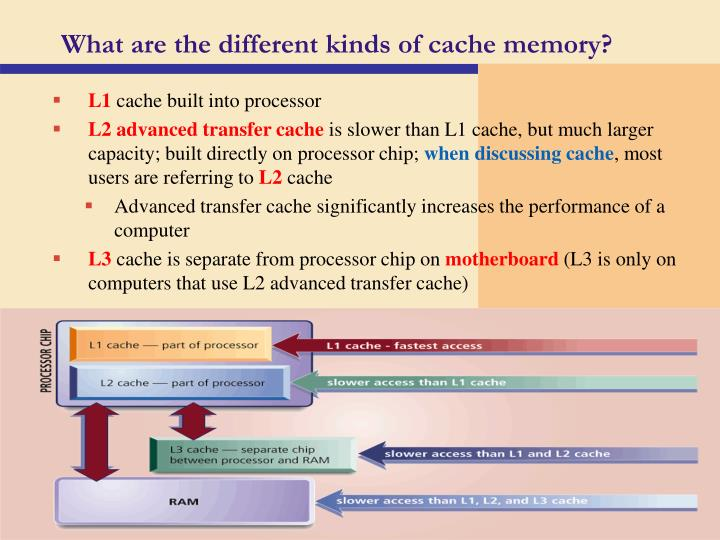 What are the different kinds of cache memory?