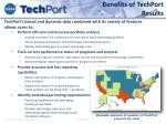 benefits of techport results