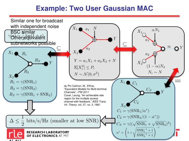 Example: Two User Gaussian MAC
