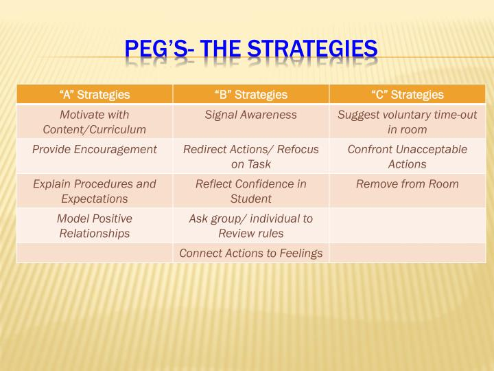 PEG's- The Strategies