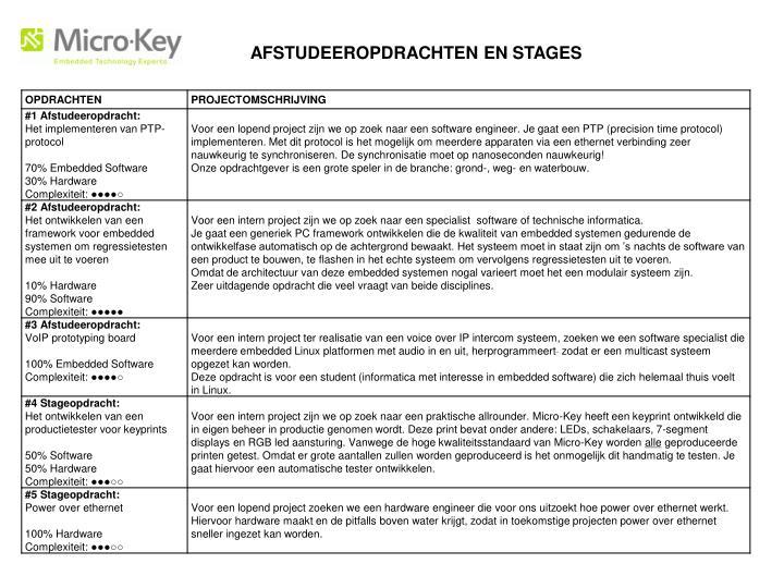 AFSTUDEEROPDRACHTEN EN STAGES