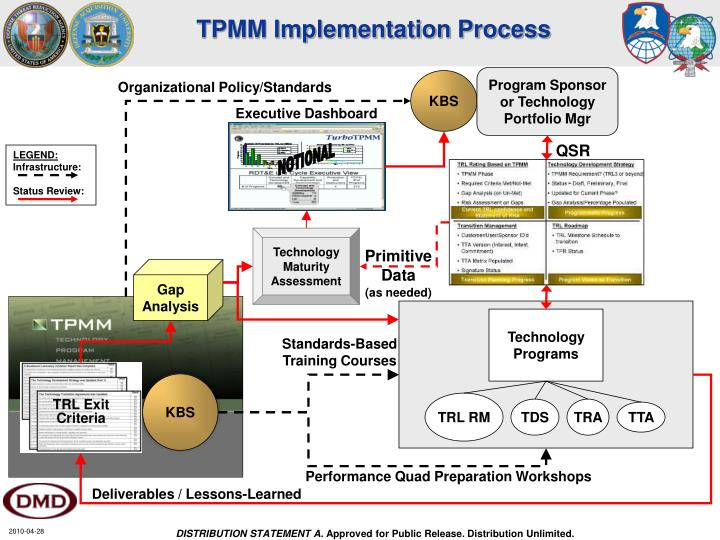 TPMM Implementation Process