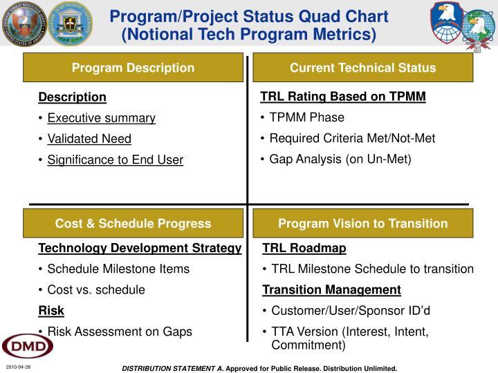 Program/Project Status Quad Chart
