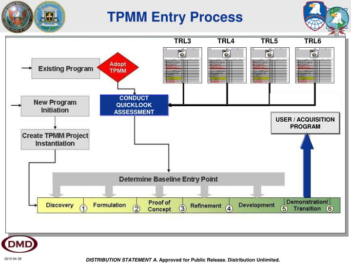 TPMM Entry Process