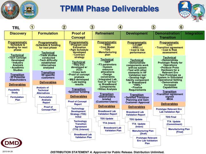 TPMM Phase Deliverables