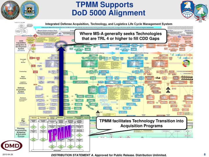 TPMM Supports