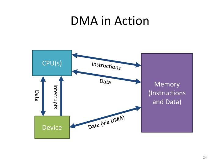 DMA in Action