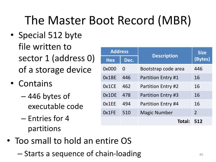 The Master Boot Record (MBR)