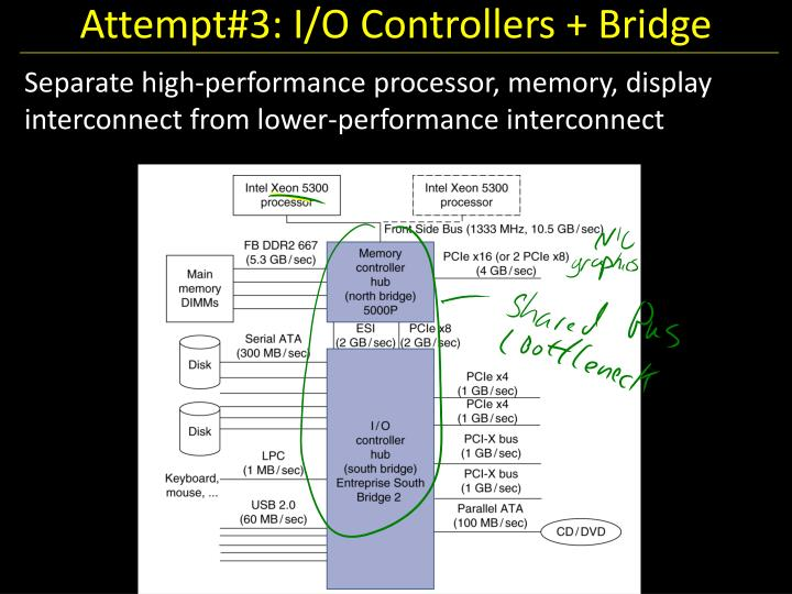 Attempt#3: I/O Controllers + Bridge