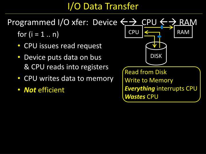 I/O Data Transfer