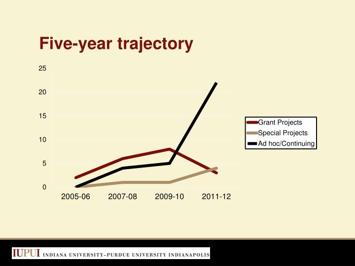 Five-year trajectory