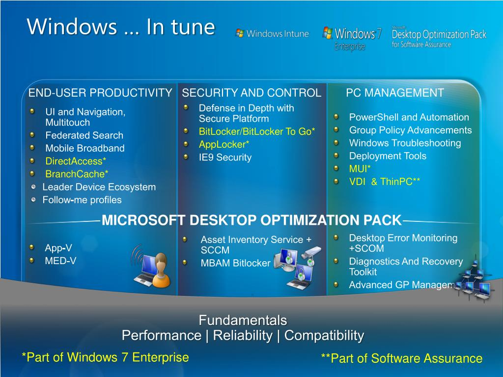 PPT - Windows Intune : Cloud Services for PC Management