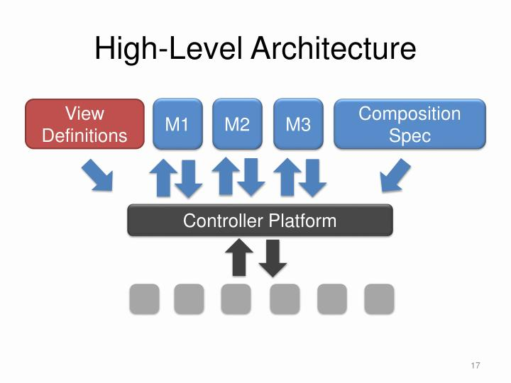 High-Level Architecture