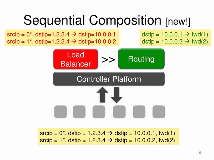 Sequential Composition