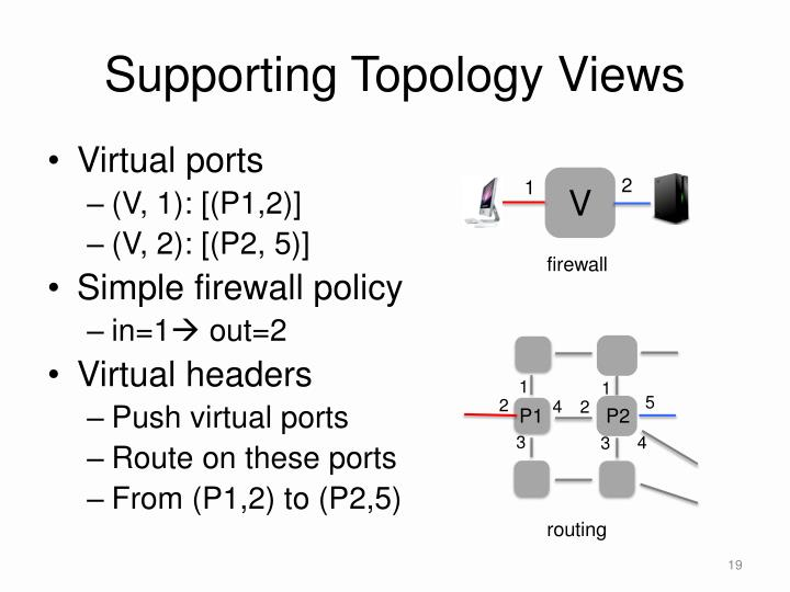 Supporting Topology Views
