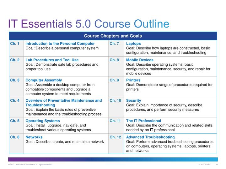 IT Essentials 5.0 Course Outline
