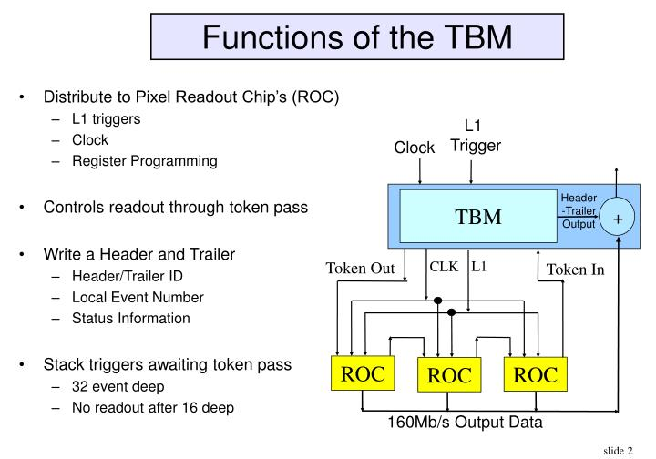 Functions of the tbm