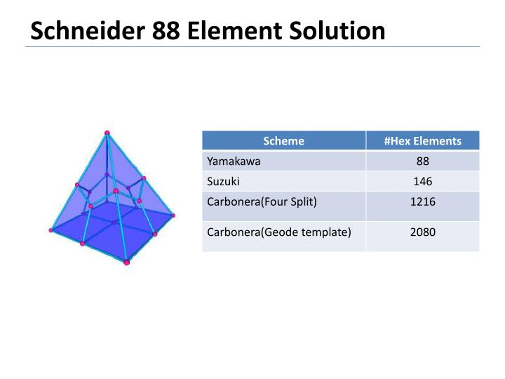 Schneider 88 Element Solution