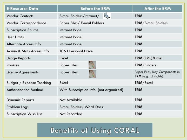 Benefits of Using CORAL