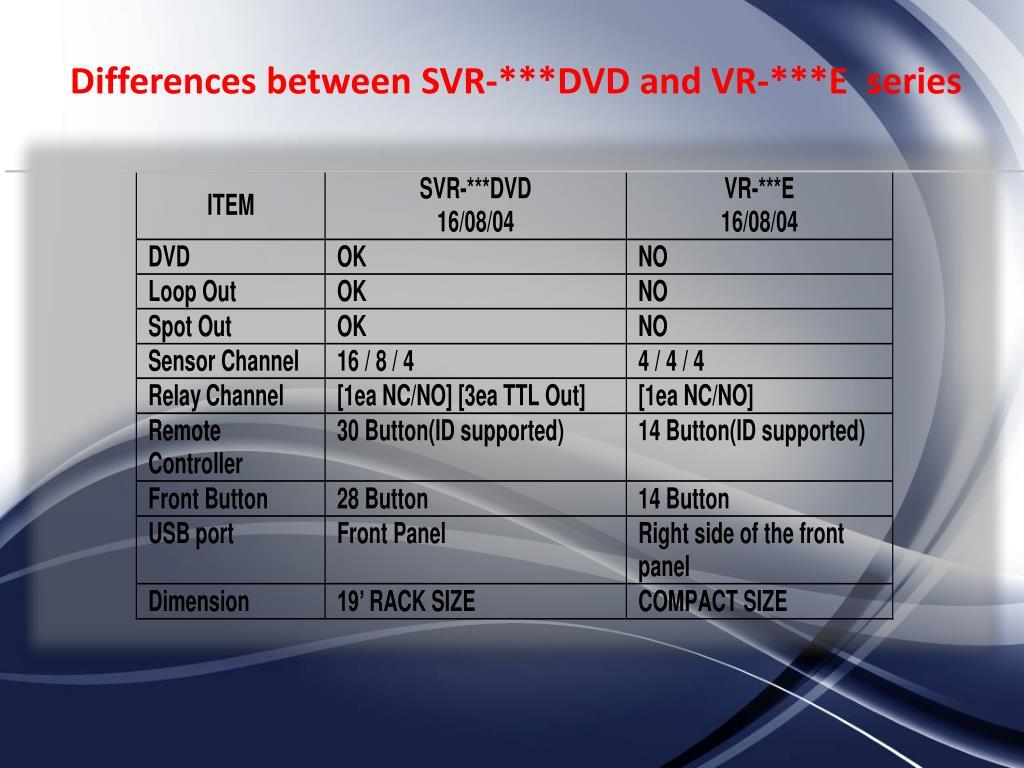 PPT - Digital Video Recorder PowerPoint Presentation - ID