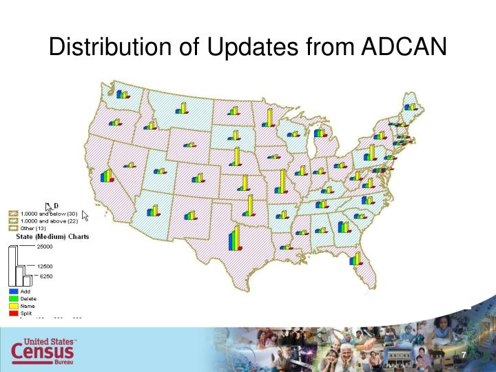 Distribution of Updates from ADCAN
