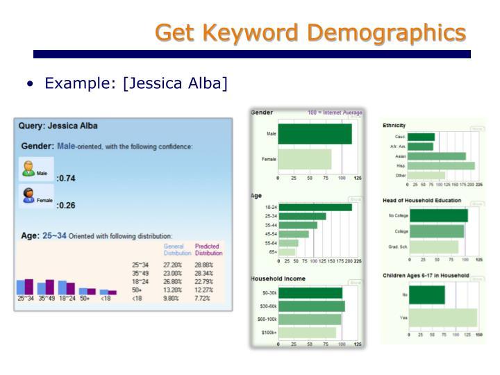 Get Keyword Demographics