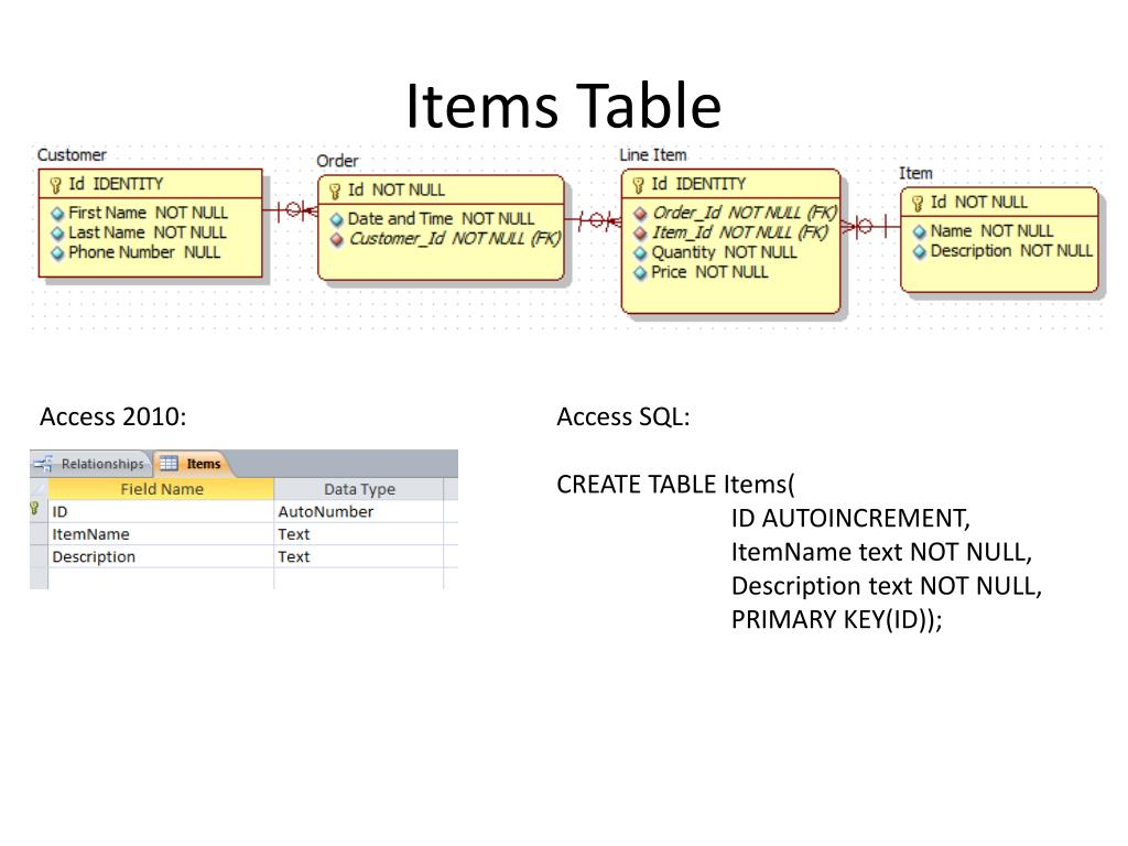 PPT - Introduction to SQL PowerPoint Presentation - ID:1576169