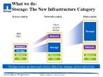 what we do storage the new infrastructure category