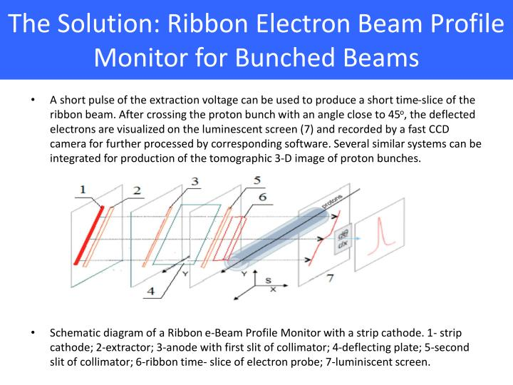 The solution ribbon electron beam profile monitor for bunched beams