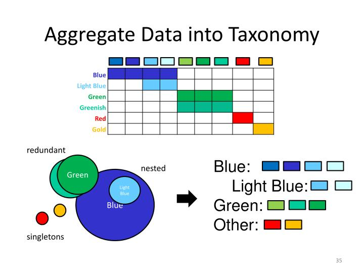 Aggregate Data into Taxonomy
