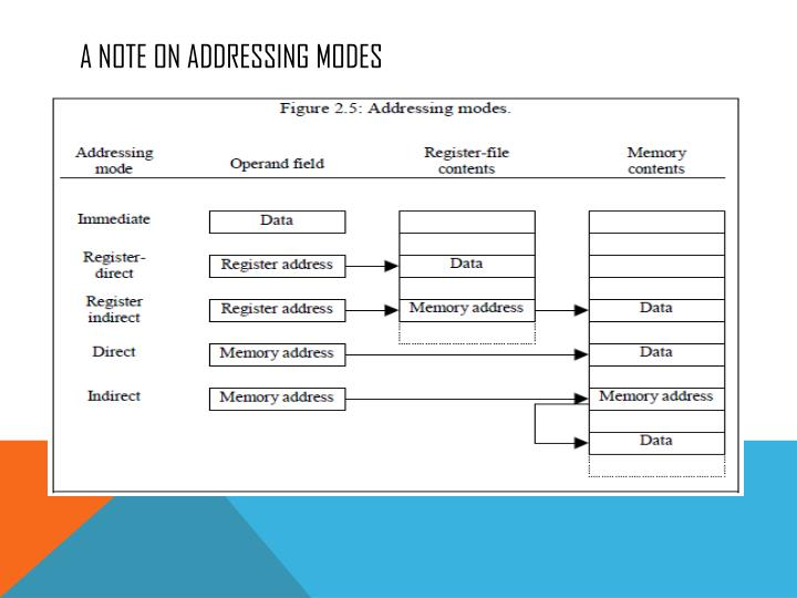 A note on addressing modes