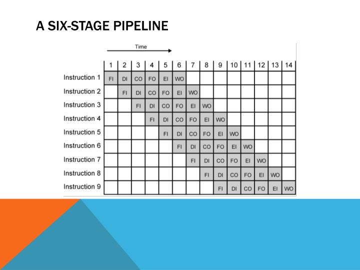 A Six-Stage Pipeline