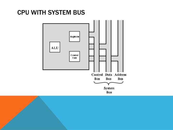 CPU With system bus