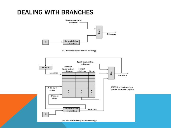 Dealing with branches