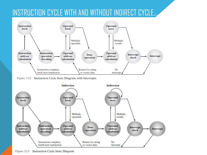 Instruction Cycle with and without Indirect Cycle…